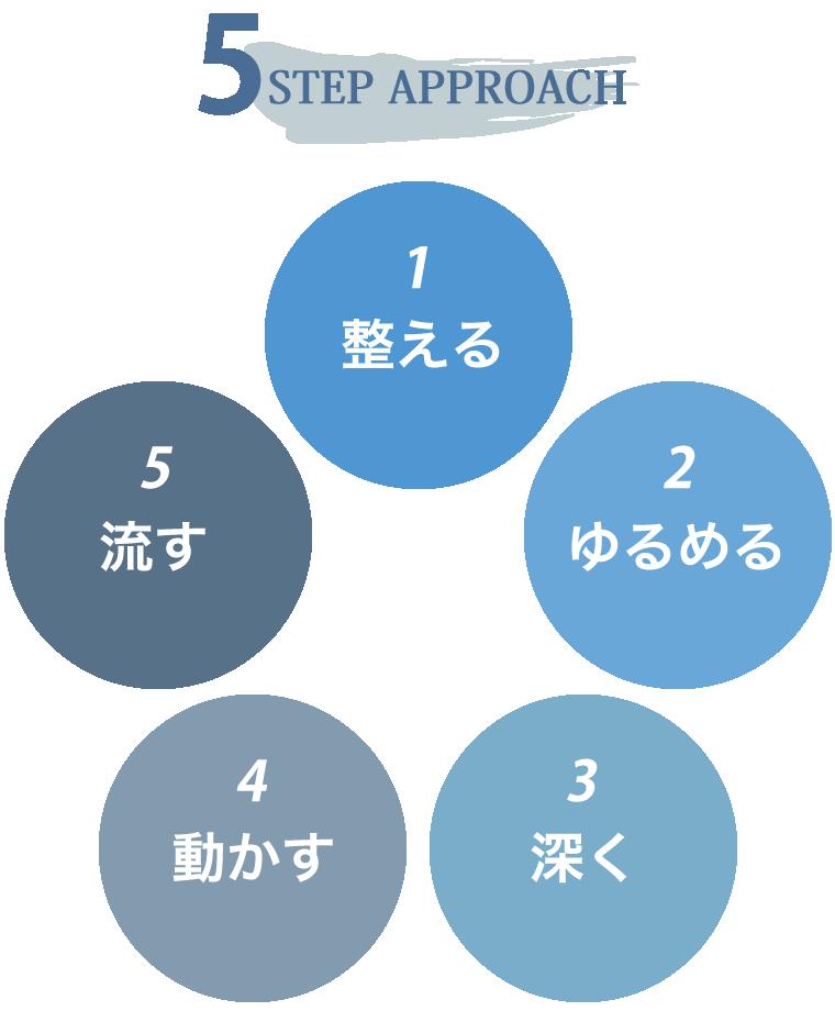 5STEP APPROACH